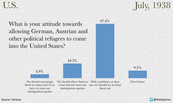 Chart about Jews